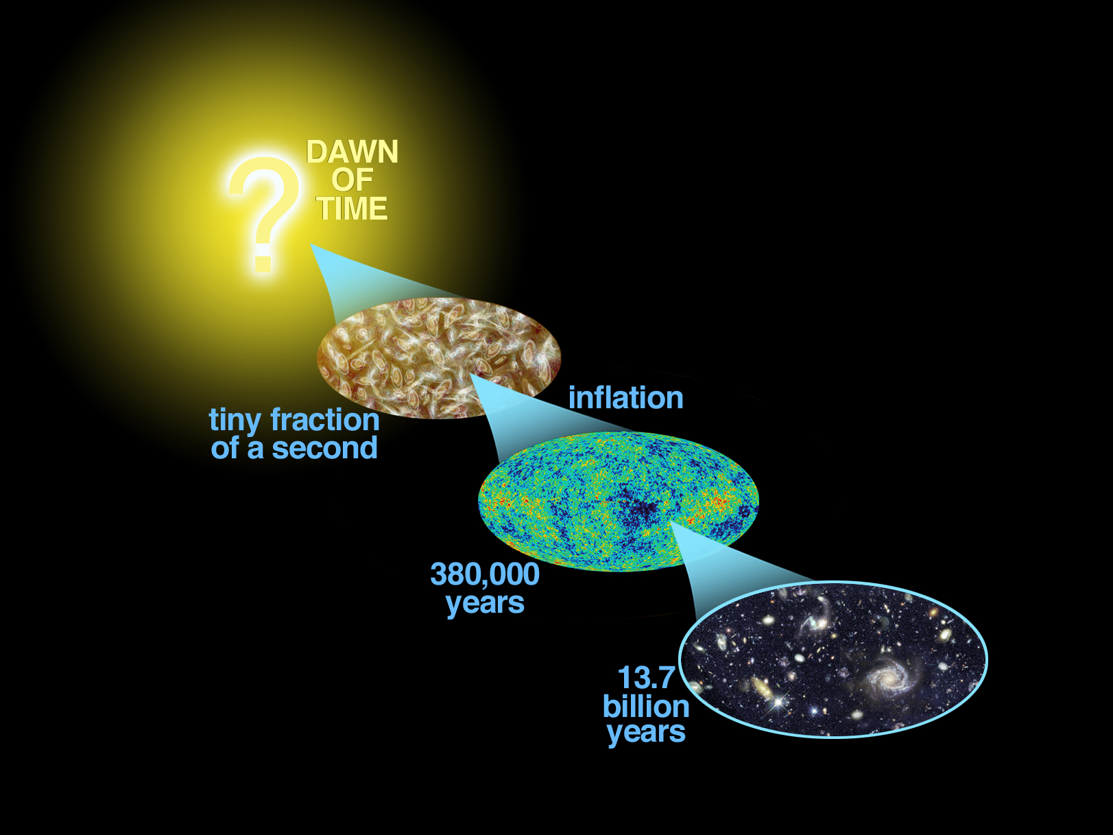 Big bang.Cosmic_History_020622_b.jpg