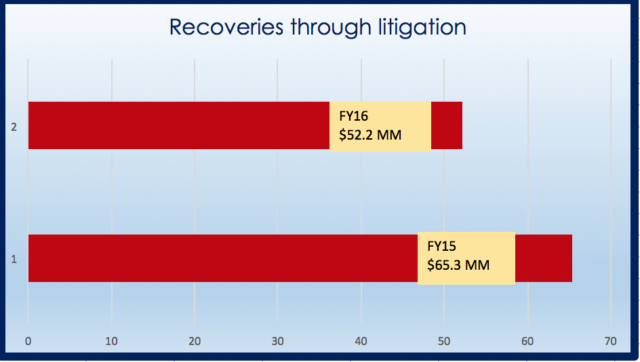 EEOC Recoveries-Litigation
