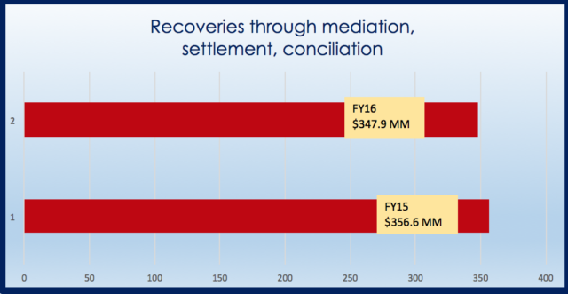 EEOC recoveries-mediation
