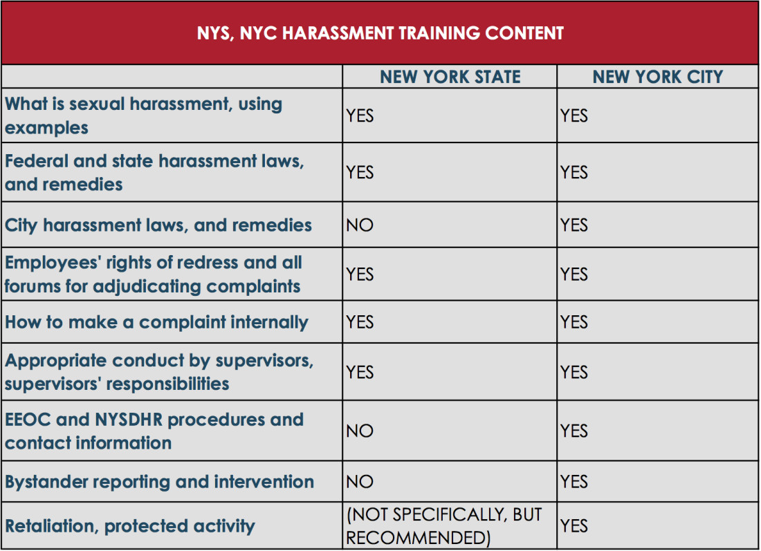 Eeoc sexual harassment training requirements